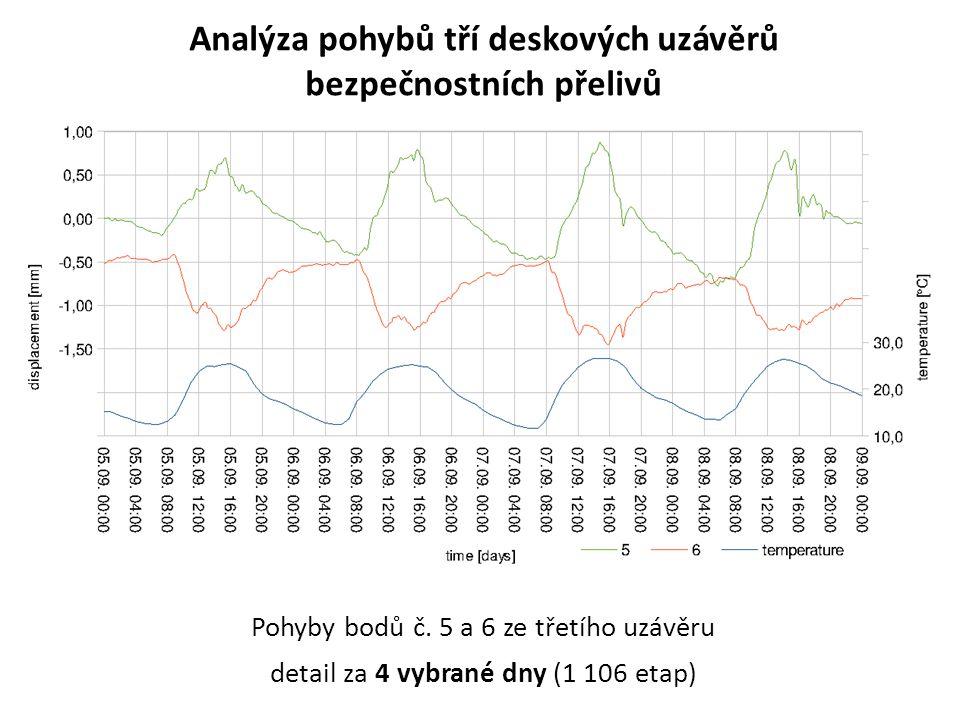 Analýza pohybů tří deskových uzávěrů bezpečnostních přelivů Pohyby bodů č. 5 a 6 ze třetího uzávěru detail za 4 vybrané dny (1 106 etap)