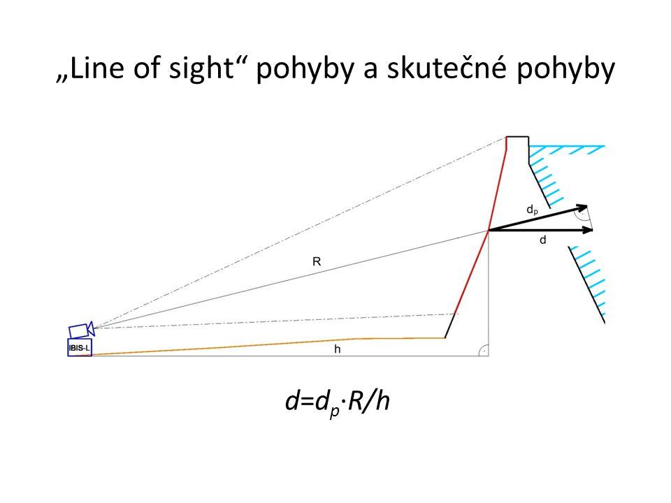 """""""Line of sight"""" pohyby a skutečné pohyby d=d p ·R/h"""