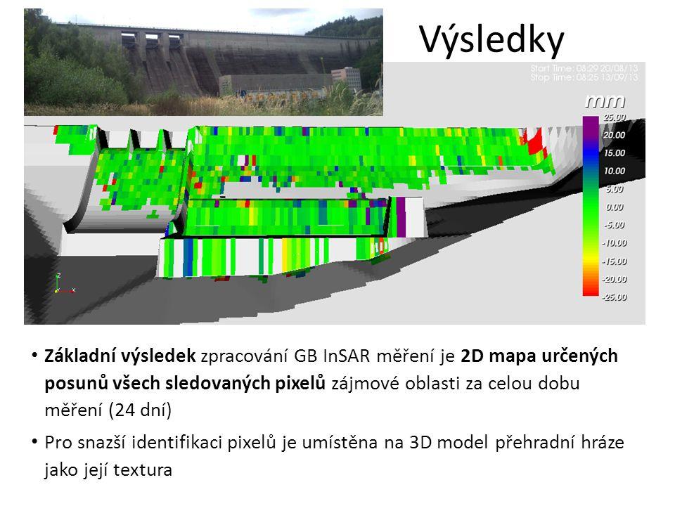 Výsledky Základní výsledek zpracování GB InSAR měření je 2D mapa určených posunů všech sledovaných pixelů zájmové oblasti za celou dobu měření (24 dní) Pro snazší identifikaci pixelů je umístěna na 3D model přehradní hráze jako její textura