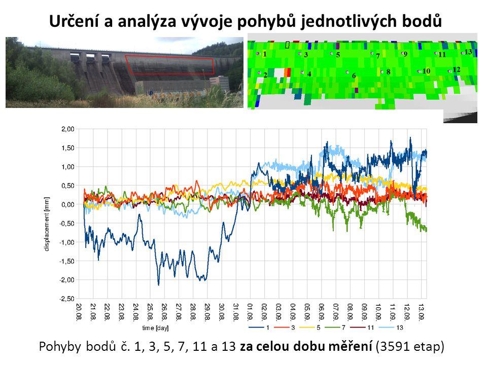 Určení a analýza vývoje pohybů jednotlivých bodů Pohyby bodů č. 1, 3, 5, 7, 11 a 13 za celou dobu měření (3591 etap)