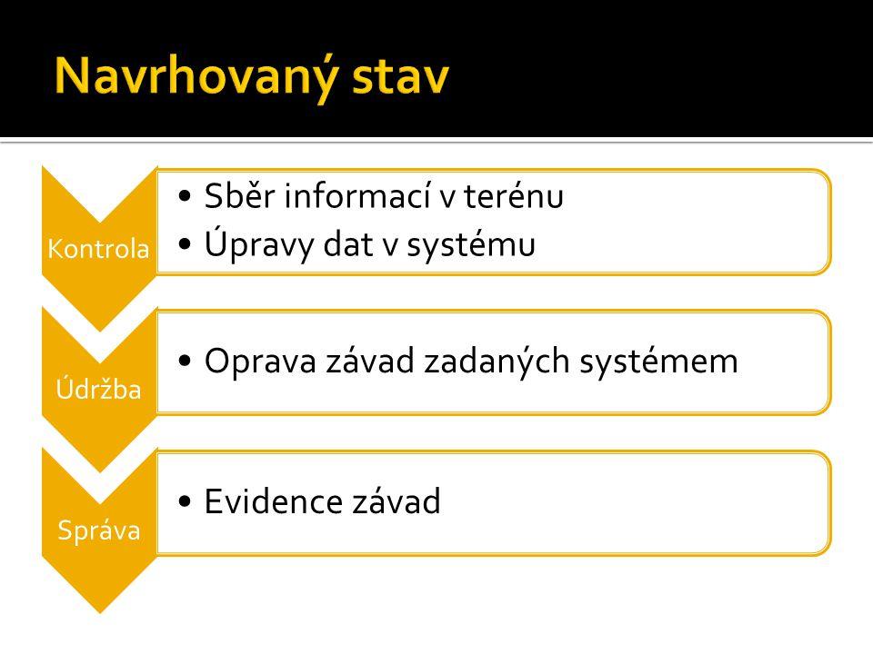 Kontrola Sběr informací v terénu Úpravy dat v systému Údržba Oprava závad zadaných systémem Správa Evidence závad