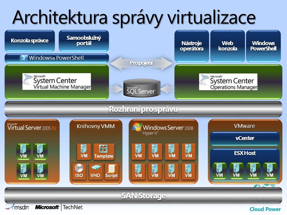 Architektura správy virtualizace 21 VMware Windows ® PowerShell Samoobslužný portál Konzola správce vCenter ESX Host VM Knihovny VMM VM Template ISOSc