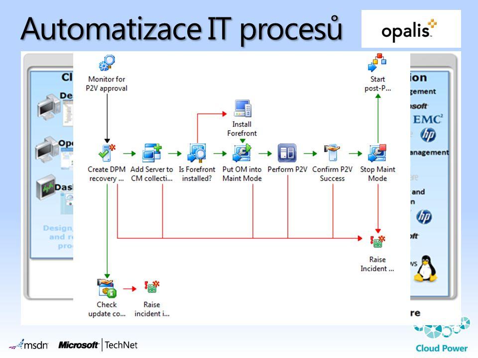 Automatizace IT procesů
