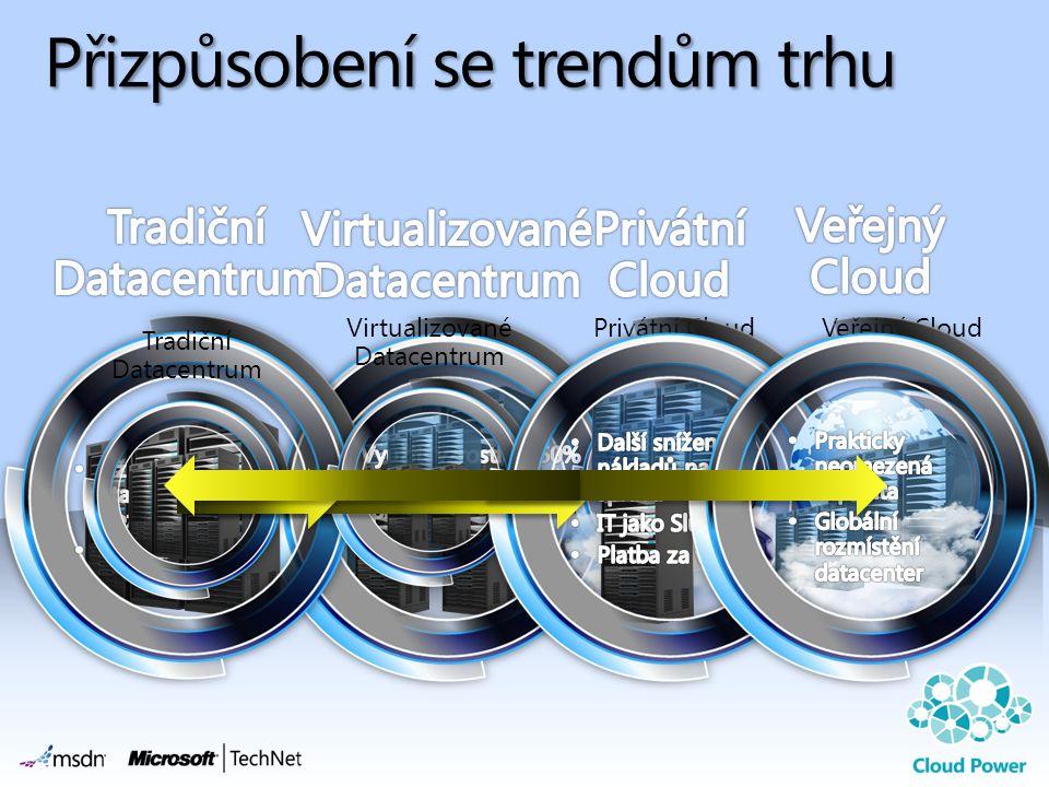 Přizpůsobení se trendům trhu Veřejný CloudPrivátní CloudVirtualizované Datacentrum Tradiční Datacentrum