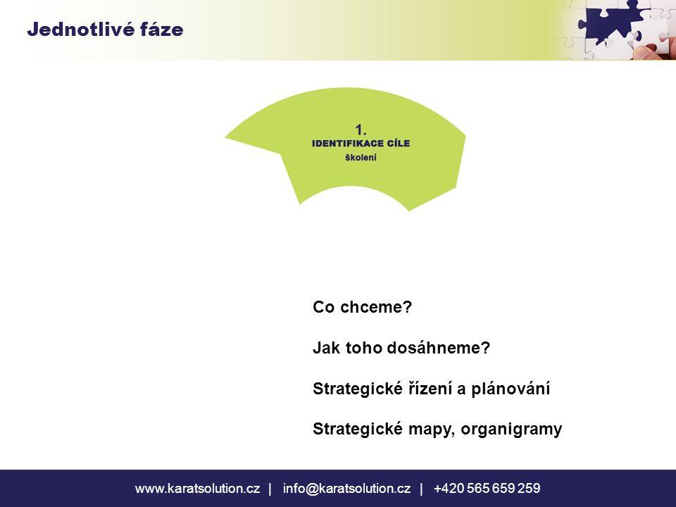 www.karatsolution.cz | info@karatsolution.cz | +420 565 659 259 Jednotlivé fáze Co chceme? Jak toho dosáhneme? Strategické řízení a plánování Strategi