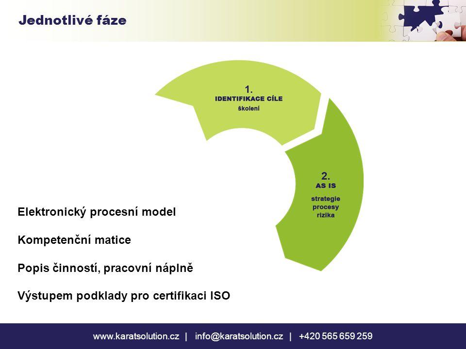 www.karatsolution.cz | info@karatsolution.cz | +420 565 659 259 Jednotlivé fáze Elektronický procesní model Kompetenční matice Popis činností, pracovní náplně Výstupem podklady pro certifikaci ISO