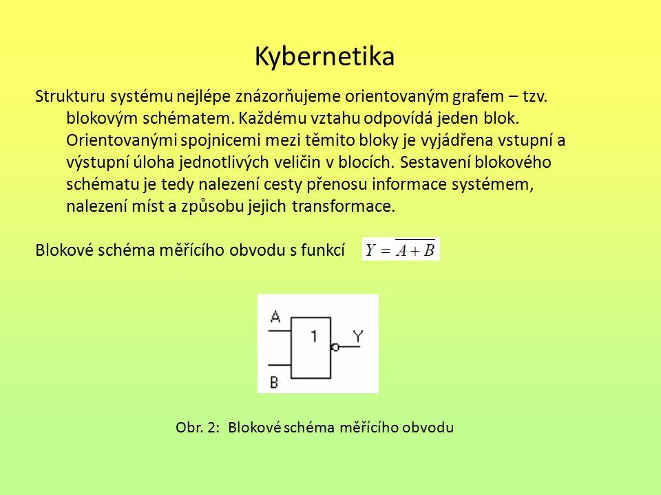 Kybernetika Strukturu systému nejlépe znázorňujeme orientovaným grafem – tzv.
