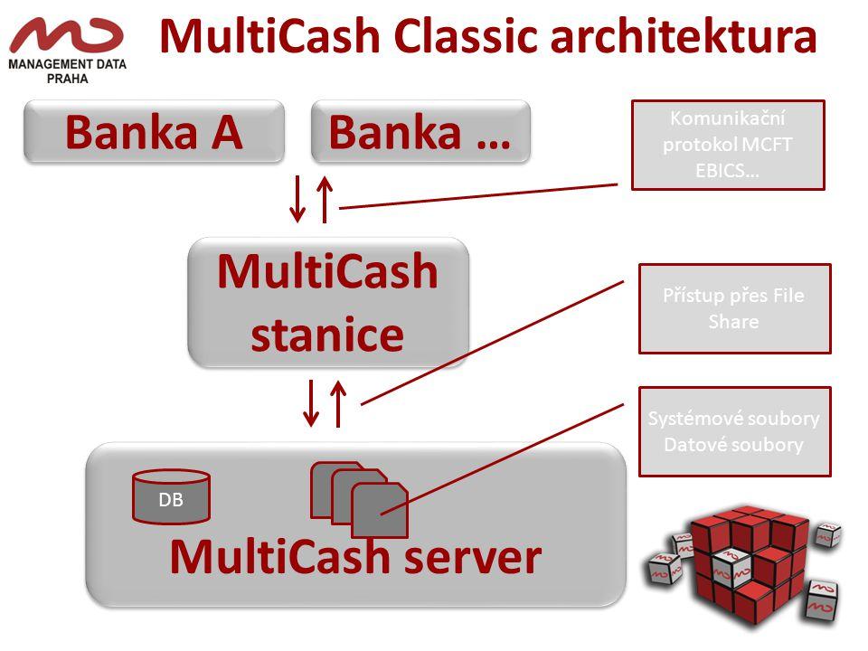 MultiCash Classic architektura MultiCash server MultiCash stanice DB Systémové soubory Datové soubory Přístup přes File Share Banka A Banka … Komunikační protokol MCFT EBICS…