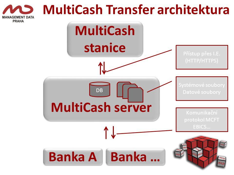 MultiCash Transfer architektura MultiCash stanice MultiCash server DB Systémové soubory Datové soubory Přístup přes I.E.