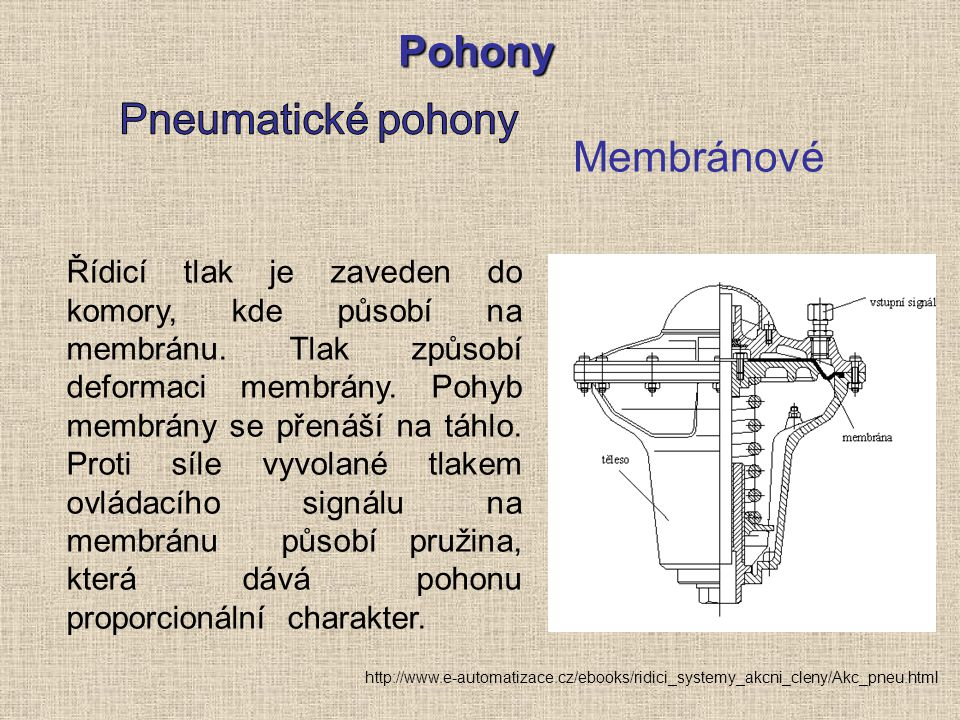 Pohony Membránové Řídicí tlak je zaveden do komory, kde působí na membránu. Tlak způsobí deformaci membrány. Pohyb membrány se přenáší na táhlo. Proti