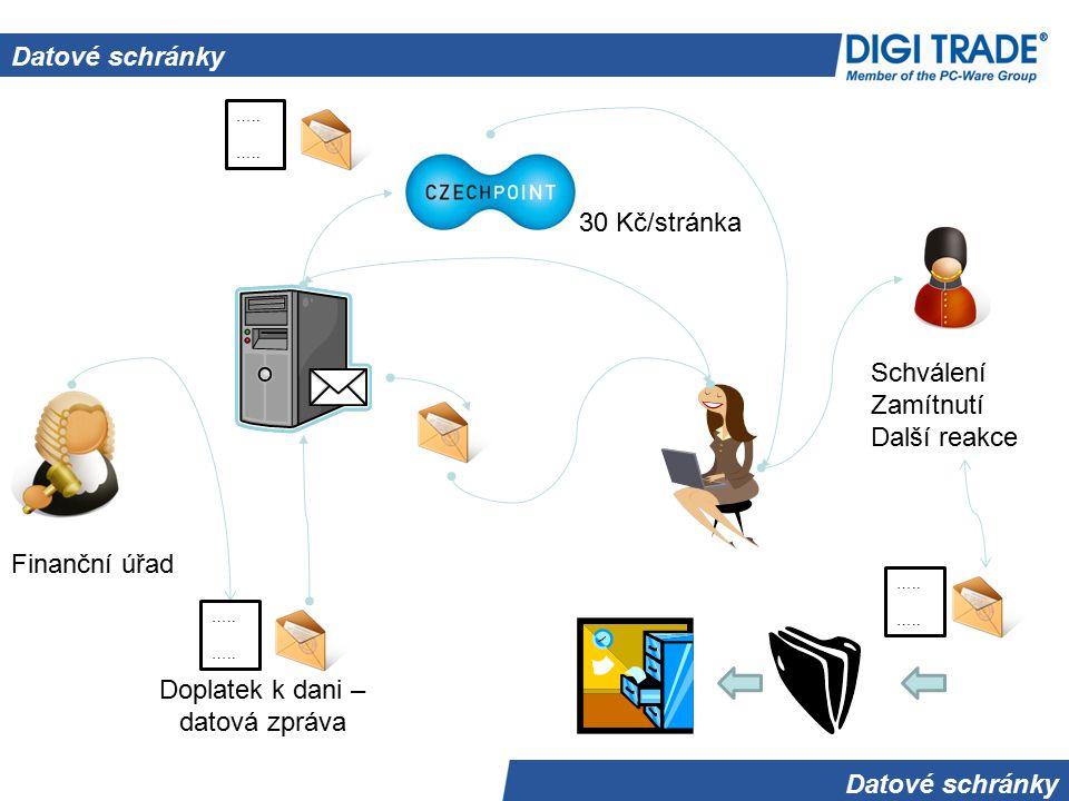 Datové schránky Varianty Souborový systém Email Portálové úložiště DS Sharepoint Zásilky - Lotus Notes Integrace s DMS Datové schránky BOSS DIGI Konektor
