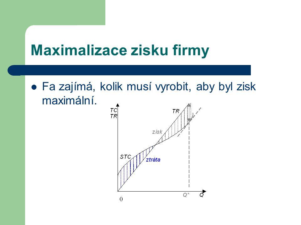 Maximalizace zisku firmy Fa zajímá, kolik musí vyrobit, aby byl zisk maximální.