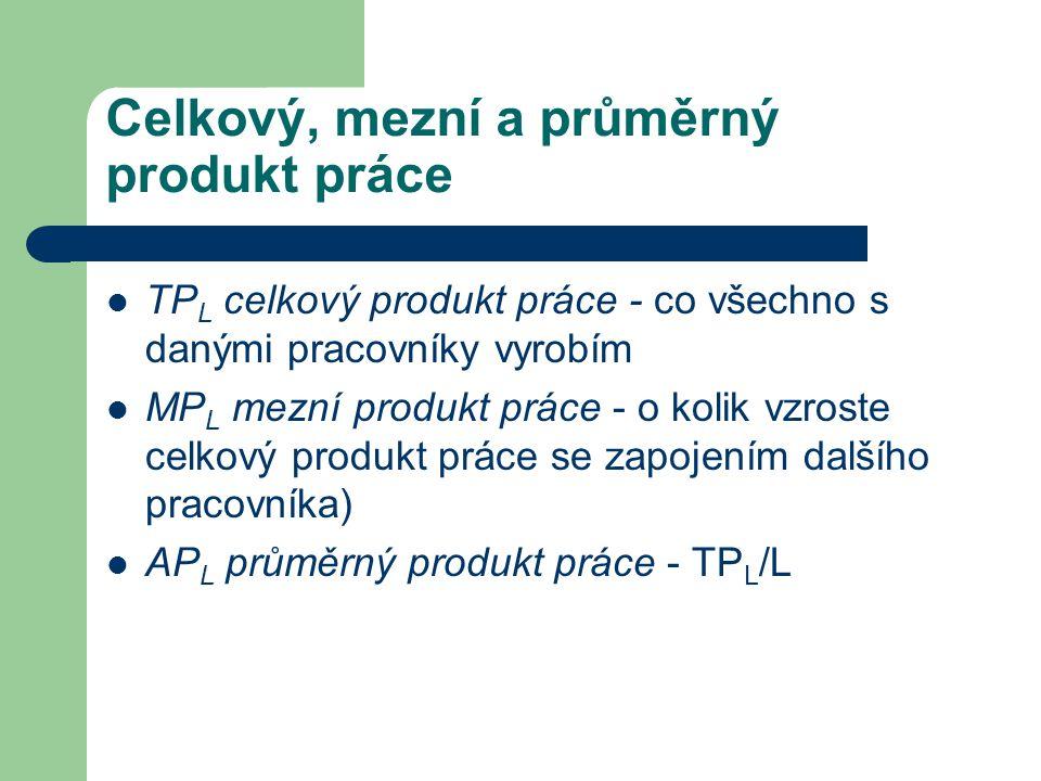 Celkový, mezní a průměrný produkt práce TP L celkový produkt práce - co všechno s danými pracovníky vyrobím MP L mezní produkt práce - o kolik vzroste celkový produkt práce se zapojením dalšího pracovníka) AP L průměrný produkt práce - TP L /L