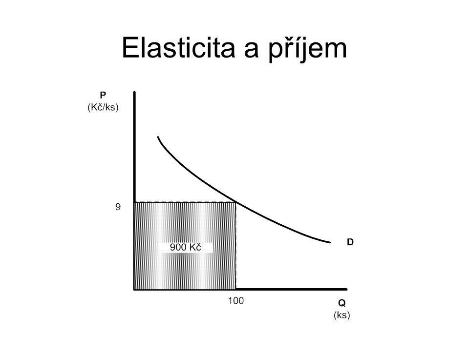 Elasticita a příjem Celkový příjem (TR) prodávajícího lze vypočítat tak, že vynásobíme poptávané množství cenou statku, neboli: