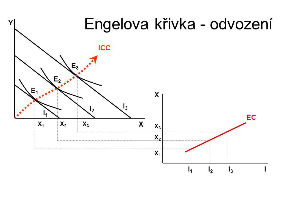 Engelova křivka (EC – Engel Curve) NNěmecký statistik 19.století Ernst Engel vvyjadřuje závislost nakupovaného množství daného statku na disponibi