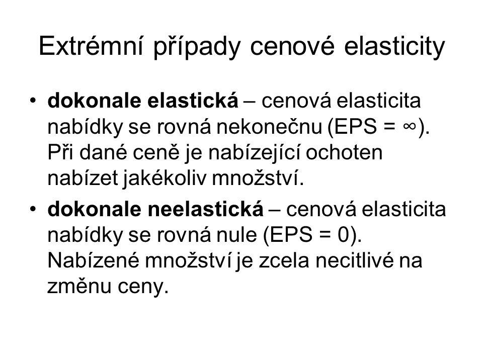Typy nabídek podle cenové elasticity