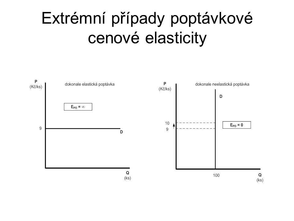 Extrémní případy poptávkové cenové elasticity dokonale elastická - cenová elasticita poptávky se rovná nekonečnu (EPD = ∞). dokonale neelastická – cen