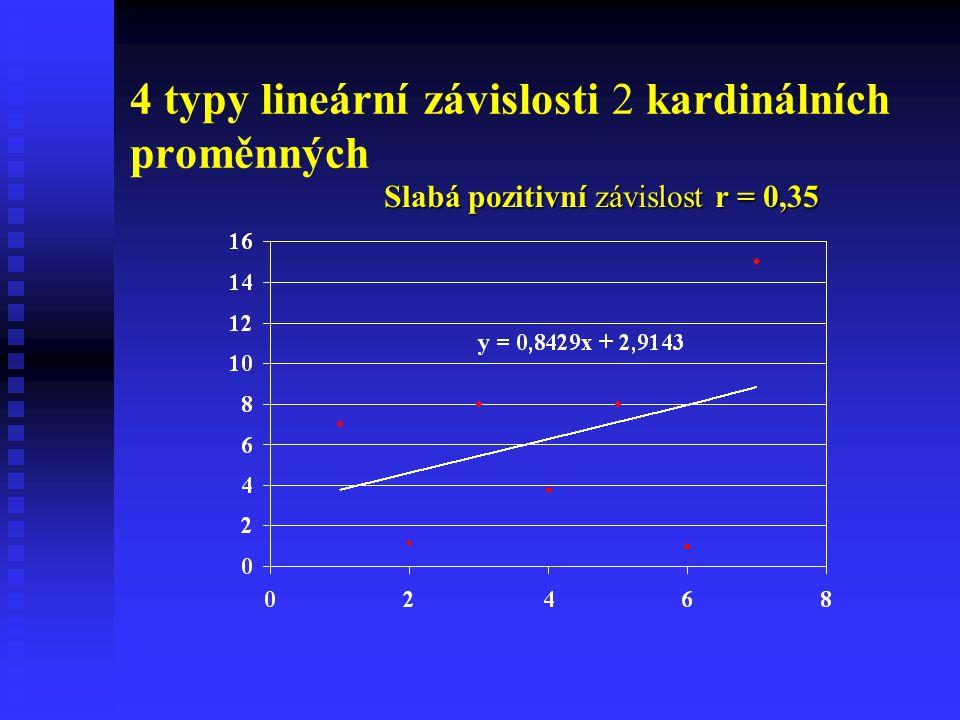 4 typy lineární závislosti 2 kardinálních proměnných Slabá pozitivní závislost r = 0,35
