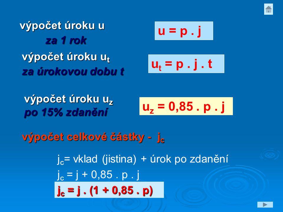 u = p. j u t = p. j. t u z = 0,85. p. j výpočet úroku u z po 15% zdanění výpočet úroku u za 1 rok výpočet úroku u t za úrokovou dobu t výpočet celkové