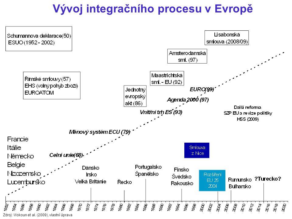 Vývoj integračního procesu v Evropě Zdroj: Wokoun et al. (2009), vlastní úprava