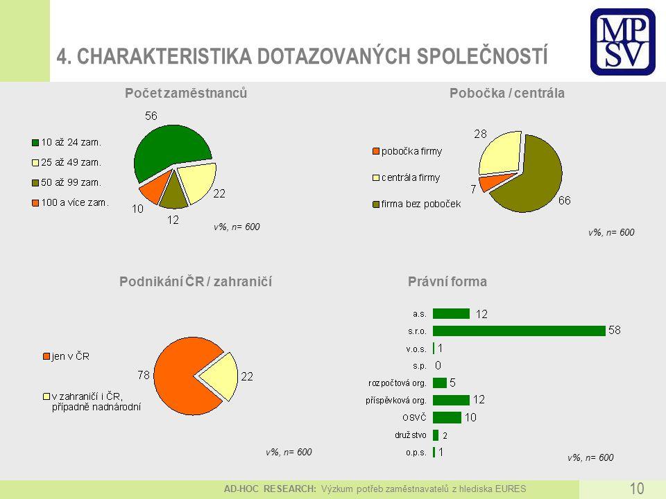 AD-HOC RESEARCH: Výzkum potřeb zaměstnavatelů z hlediska EURES 10 4.
