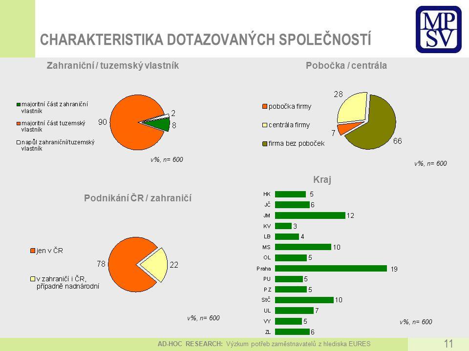 AD-HOC RESEARCH: Výzkum potřeb zaměstnavatelů z hlediska EURES 11 CHARAKTERISTIKA DOTAZOVANÝCH SPOLEČNOSTÍ v%, n= 600 Zahraniční / tuzemský vlastníkPobočka / centrála v%, n= 600 Podnikání ČR / zahraničí v%, n= 600 Kraj v%, n= 600