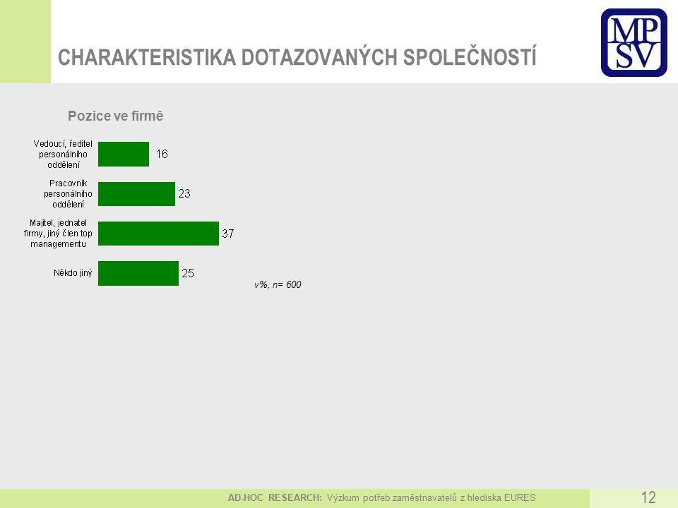 AD-HOC RESEARCH: Výzkum potřeb zaměstnavatelů z hlediska EURES 12 v%, n= 600 Pozice ve firmě CHARAKTERISTIKA DOTAZOVANÝCH SPOLEČNOSTÍ