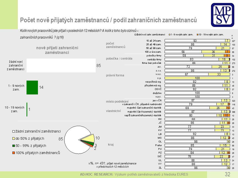 AD-HOC RESEARCH: Výzkum potřeb zaměstnavatelů z hlediska EURES 32 Počet nově přijatých zaměstnanců / podíl zahraničních zaměstnanců Kolik nových pracovníků jste přijali v posledních 12 měsících.