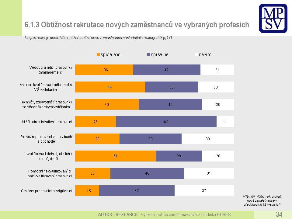 AD-HOC RESEARCH: Výzkum potřeb zaměstnavatelů z hlediska EURES 34 6.1.3 Obtížnost rekrutace nových zaměstnanců ve vybraných profesích Do jaké míry je podle Vás obtížné nalézt nové zaměstnance následujících kategorií .