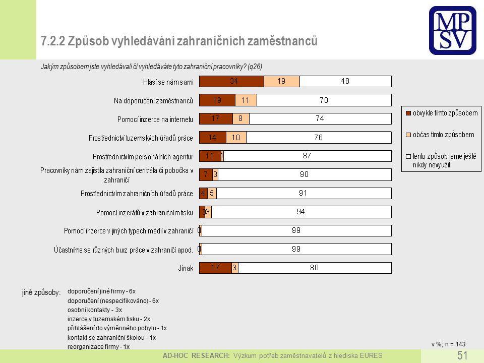 AD-HOC RESEARCH: Výzkum potřeb zaměstnavatelů z hlediska EURES 51 7.2.2 Způsob vyhledávání zahraničních zaměstnanců v %; n = 143 Jakým způsobem jste vyhledávali či vyhledáváte tyto zahraniční pracovníky.