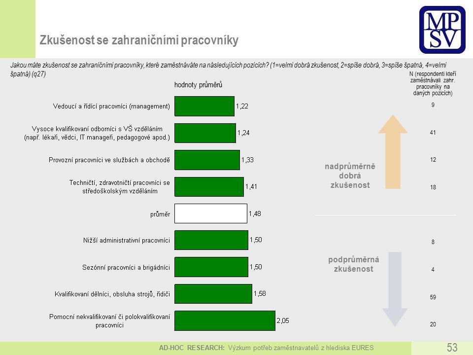 AD-HOC RESEARCH: Výzkum potřeb zaměstnavatelů z hlediska EURES 53 hodnoty průměrů nadprůměrně dobrá zkušenost podprůměrná zkušenost Zkušenost se zahraničními pracovníky Jakou máte zkušenost se zahraničními pracovníky, které zaměstnáváte na následujících pozicích.