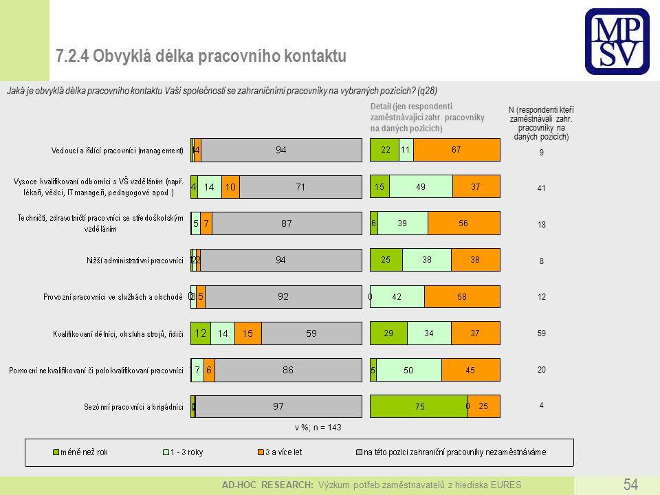 AD-HOC RESEARCH: Výzkum potřeb zaměstnavatelů z hlediska EURES 54 v %; n = 143 N (respondenti kteří zaměstnávali zahr.
