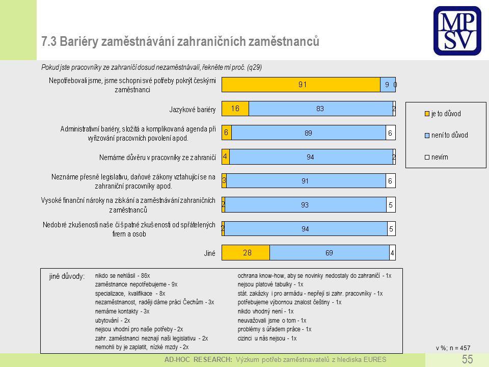 AD-HOC RESEARCH: Výzkum potřeb zaměstnavatelů z hlediska EURES 55 7.3 Bariéry zaměstnávání zahraničních zaměstnanců v %; n = 457 Pokud jste pracovníky ze zahraničí dosud nezaměstnávali, řekněte mi proč.