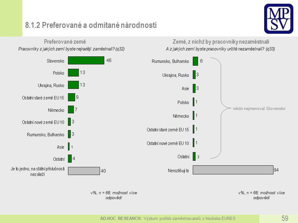 AD-HOC RESEARCH: Výzkum potřeb zaměstnavatelů z hlediska EURES 59 8.1.2 Preferované a odmítané národnosti Pracovníky z jakých zemí byste nejraději zaměstnali.
