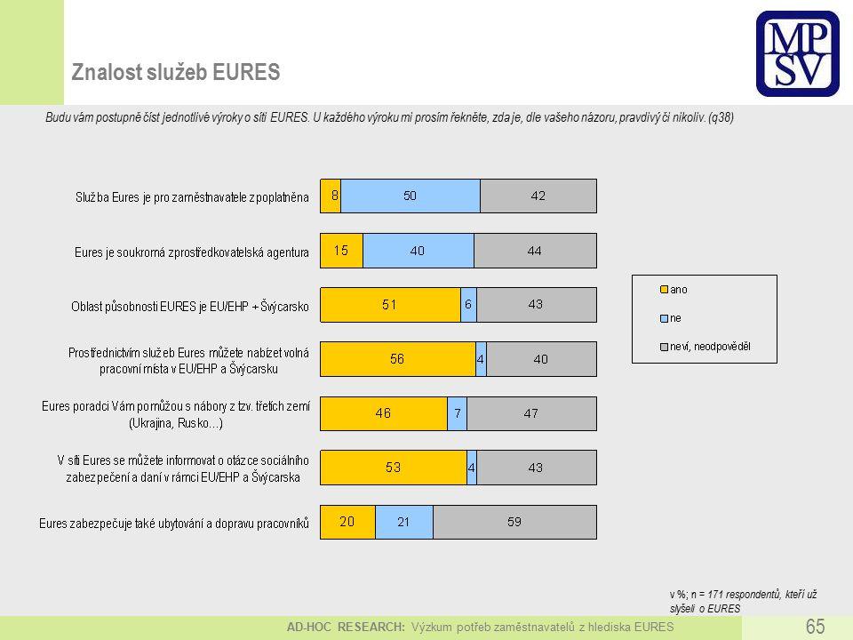 AD-HOC RESEARCH: Výzkum potřeb zaměstnavatelů z hlediska EURES 65 Znalost služeb EURES Budu vám postupně číst jednotlivé výroky o síti EURES.