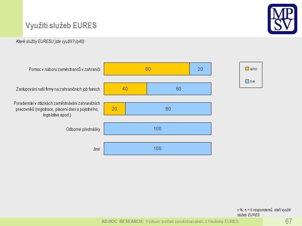 AD-HOC RESEARCH: Výzkum potřeb zaměstnavatelů z hlediska EURES 67 Využití služeb EURES Které služby EURESU jste využili.