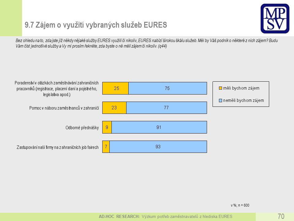 AD-HOC RESEARCH: Výzkum potřeb zaměstnavatelů z hlediska EURES 70 9.7 Zájem o využití vybraných služeb EURES Bez ohledu na to, zda jste již někdy nějaké služby EURES využili či nikoliv, EURES nabízí širokou škálu služeb.