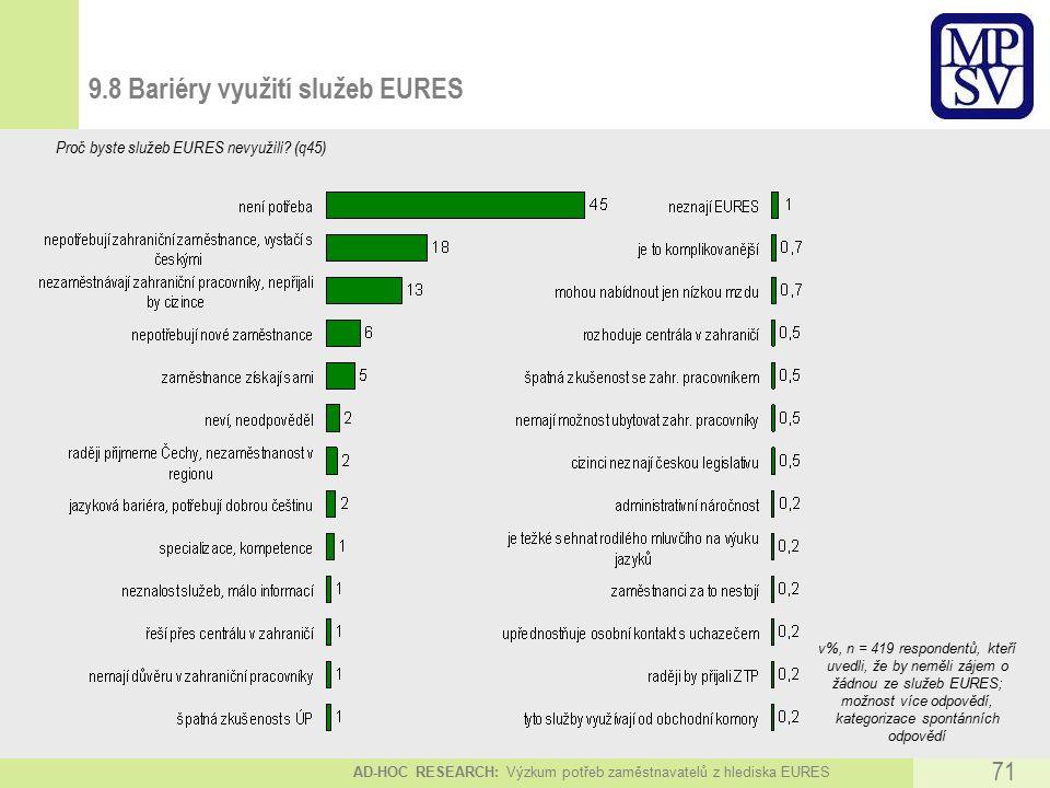 AD-HOC RESEARCH: Výzkum potřeb zaměstnavatelů z hlediska EURES 71 9.8 Bariéry využití služeb EURES Proč byste služeb EURES nevyužili.