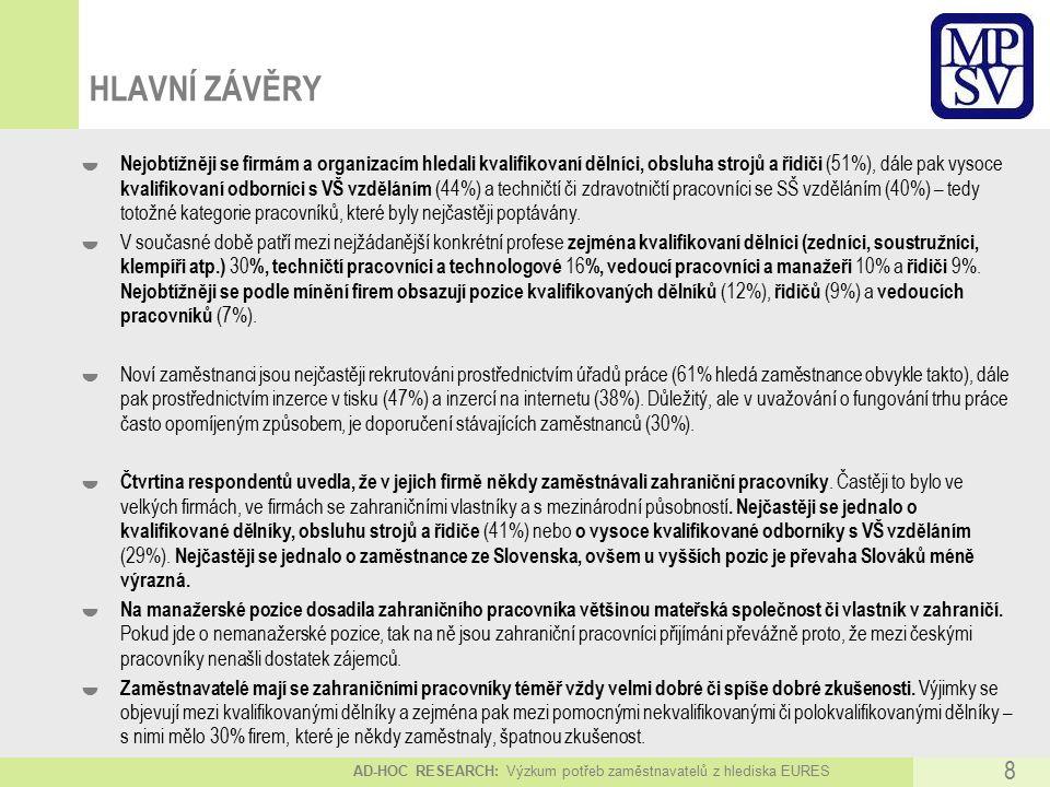 AD-HOC RESEARCH: Výzkum potřeb zaměstnavatelů z hlediska EURES 8 HLAVNÍ ZÁVĚRY  Nejobtížněji se firmám a organizacím hledali kvalifikovaní dělníci, obsluha strojů a řidiči (51%), dále pak vysoce kvalifikovaní odborníci s VŠ vzděláním (44%) a techničtí či zdravotničtí pracovníci se SŠ vzděláním (40%) – tedy totožné kategorie pracovníků, které byly nejčastěji poptávány.