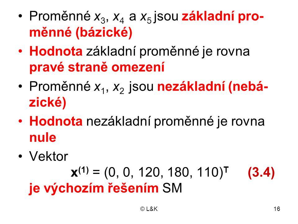 © L&K16 Proměnné x 3, x 4 a x 5 jsou základní pro- měnné (bázické) Hodnota základní proměnné je rovna pravé straně omezení Proměnné x 1, x 2 jsou nezá