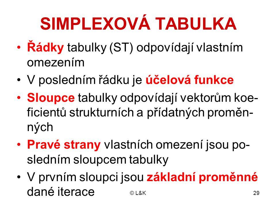 © L&K29 SIMPLEXOVÁ TABULKA Řádky tabulky (ST) odpovídají vlastním omezením V posledním řádku je účelová funkce Sloupce tabulky odpovídají vektorům koe- ficientů strukturních a přídatných proměn- ných Pravé strany vlastních omezení jsou po- sledním sloupcem tabulky V prvním sloupci jsou základní proměnné dané iterace