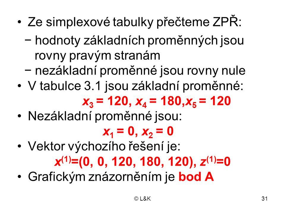 © L&K31 Ze simplexové tabulky přečteme ZPŘ: − hodnoty základních proměnných jsou rovny pravým stranám − nezákladní proměnné jsou rovny nule V tabulce 3.1 jsou základní proměnné: x 3 = 120, x 4 = 180,x 5 = 120 Nezákladní proměnné jsou: x 1 = 0, x 2 = 0 Vektor výchozího řešení je: x (1) =(0, 0, 120, 180, 120), z (1) =0 Grafickým znázorněním je bod A