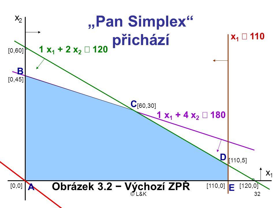"""© L&K32 x2x2 1 x 1 + 2 x 2  120 x 1  110 1 x 1 + 4 x 2  180 [110,5] [110,0][120,0] [60,30] [0,0] [0,45] [0,60] x1x1 """"Pan Simplex"""" přichází A C B D"""
