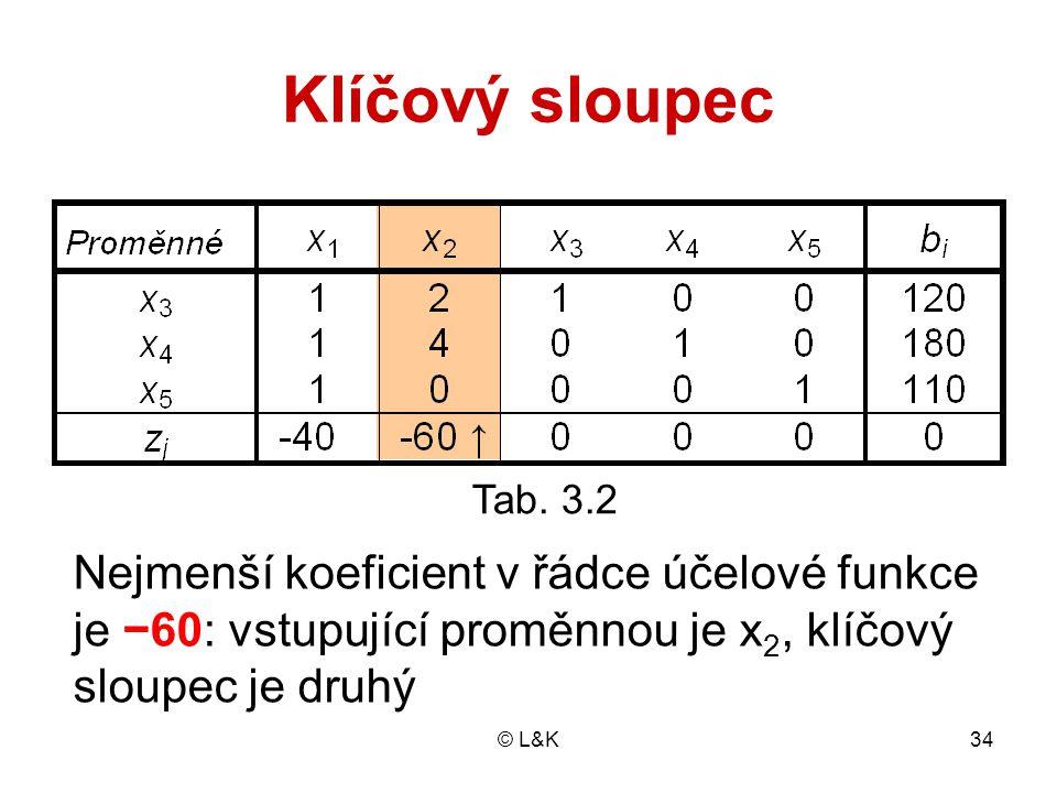 © L&K34 Tab. 3.2 Klíčový sloupec Nejmenší koeficient v řádce účelové funkce je −60: vstupující proměnnou je x 2, klíčový sloupec je druhý