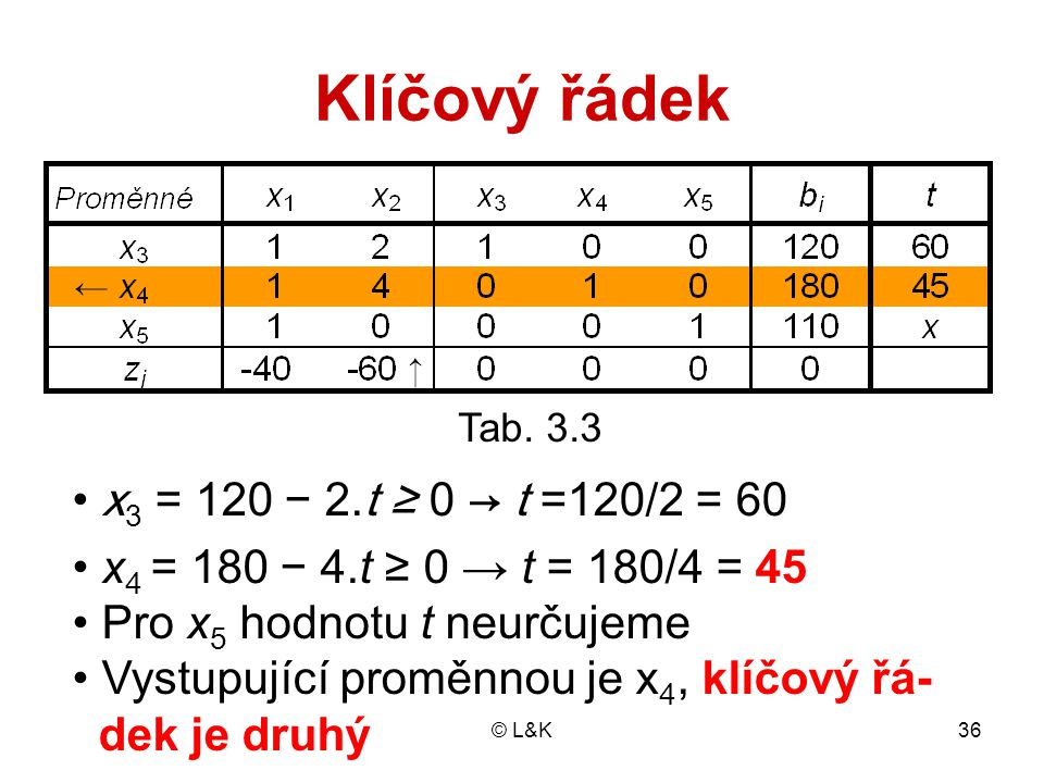© L&K36 Klíčový řádek x 3 = 120 − 2.t ≥ 0 → t =120/2 = 60 x 4 = 180 − 4.t ≥ 0 → t = 180/4 = 45 Pro x 5 hodnotu t neurčujeme Vystupující proměnnou je x