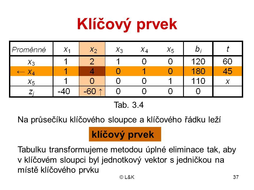 © L&K37 Klíčový prvek Tab. 3.4 Na průsečíku klíčového sloupce a klíčového řádku leží klíčový prvek Tabulku transformujeme metodou úplné eliminace tak,