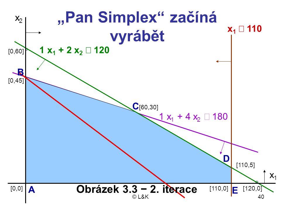 """© L&K40 x2x2 1 x 1 + 2 x 2  120 x 1  110 1 x 1 + 4 x 2  180 [110,5] [110,0][120,0] [60,30] [0,0] [0,45] [0,60] x1x1 """"Pan Simplex začíná vyrábět A C B D E Obrázek 3.3 − 2."""