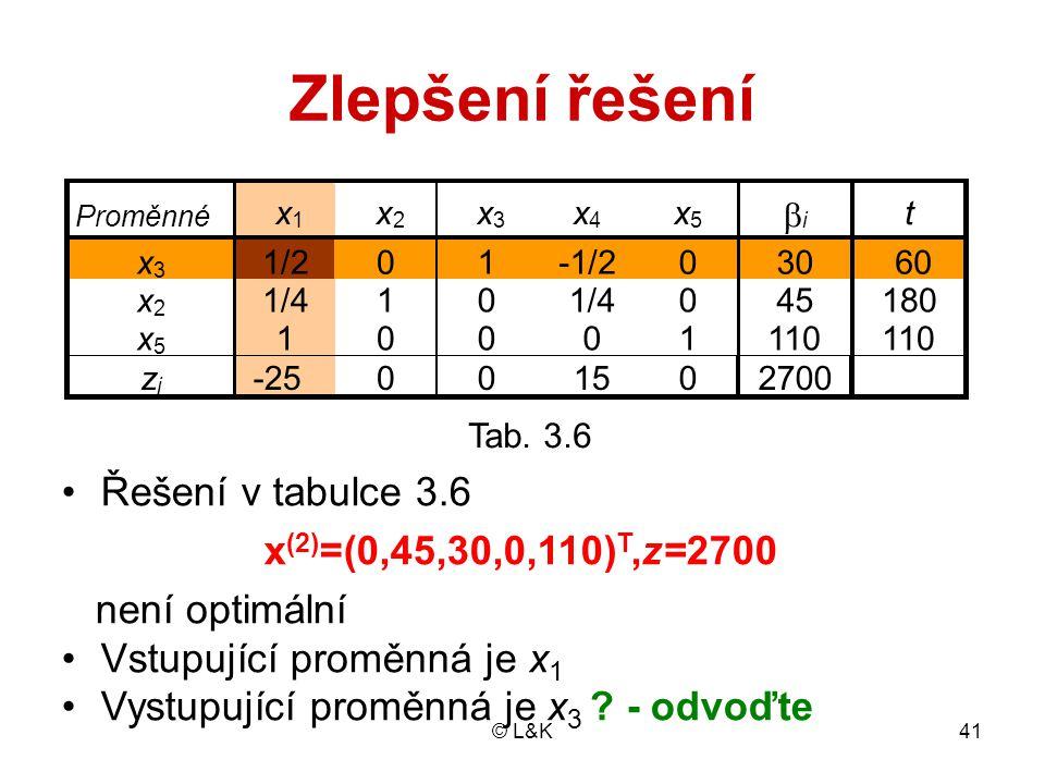 © L&K41 Zlepšení řešení Tab. 3.6 Řešení v tabulce 3.6 x (2) =(0,45,30,0,110) T,z=2700 není optimální Vstupující proměnná je x 1 Vystupující proměnná j