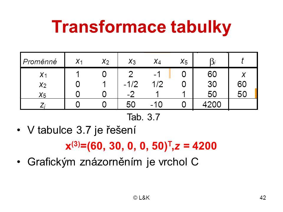 © L&K42 Transformace tabulky Tab. 2.9 V tabulce 3.7 je řešení x (3) =(60, 30, 0, 0, 50) T,z = 4200 Grafickým znázorněním je vrchol C Proměnné x 1 x 2