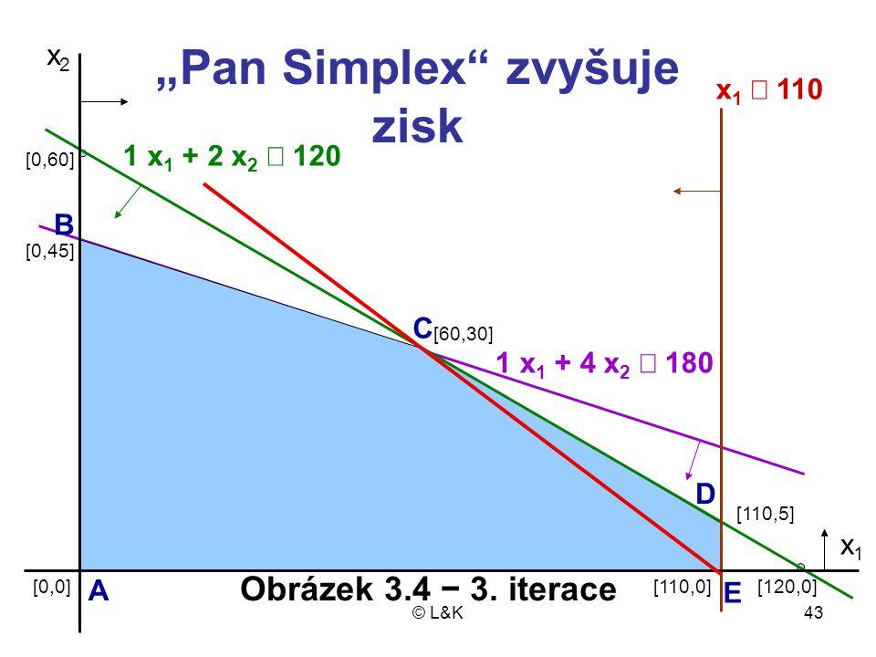 """© L&K43 x2x2 1 x 1 + 2 x 2  120 x 1  110 1 x 1 + 4 x 2  180 [110,5] [110,0][120,0] [60,30] [0,0] [0,45] [0,60] x1x1 """"Pan Simplex zvyšuje zisk A C B D E Obrázek 3.4 − 3."""